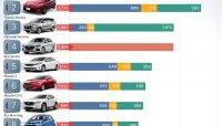 Điểm danh 10 mẫu xe đắt hàng nhất tháng 7/2018 tại thị trường Việt