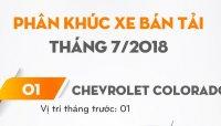 Tháng 7/2018: Doanh số Chevrolet Colorado tiếp tục dẫn đầu phân khúc bán tải